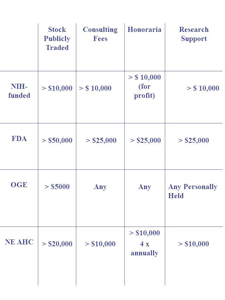 Stock Publicly Traded Consulting Fees HonorariaResearch Support NIH- funded > $10,000 > $ 10,000 (for profit) > $ 10,000 FDA > $50,000 > $25,000 > $25