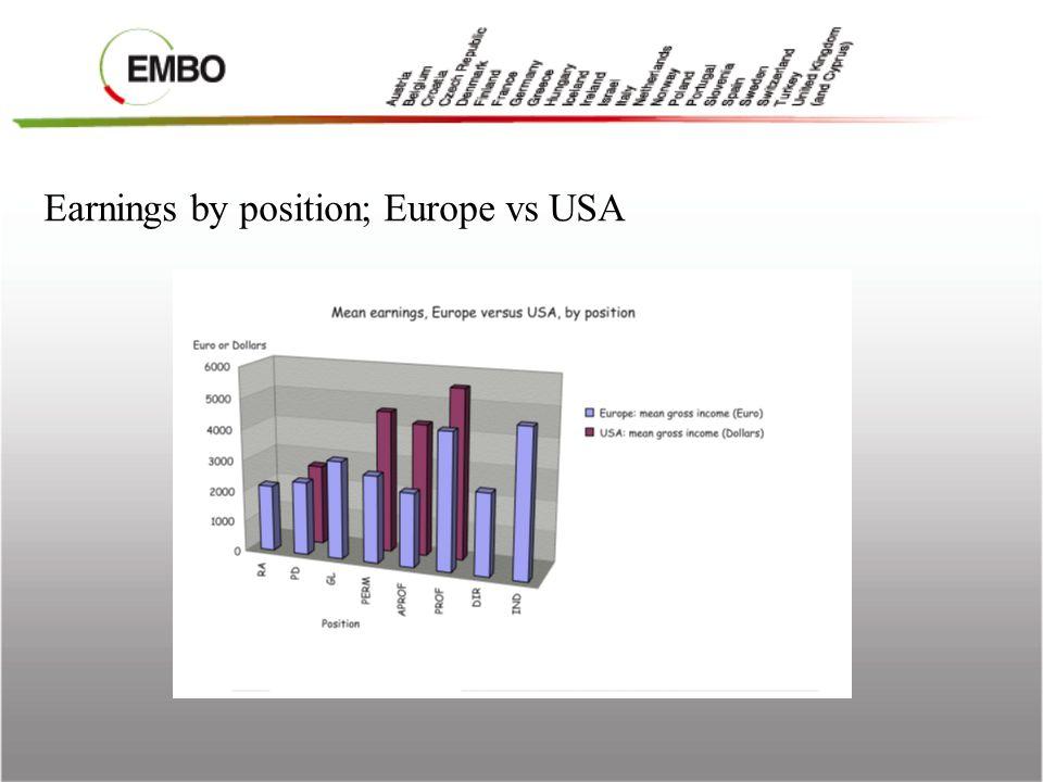 EMBO long term fellowships (deadlines 15 Feb.