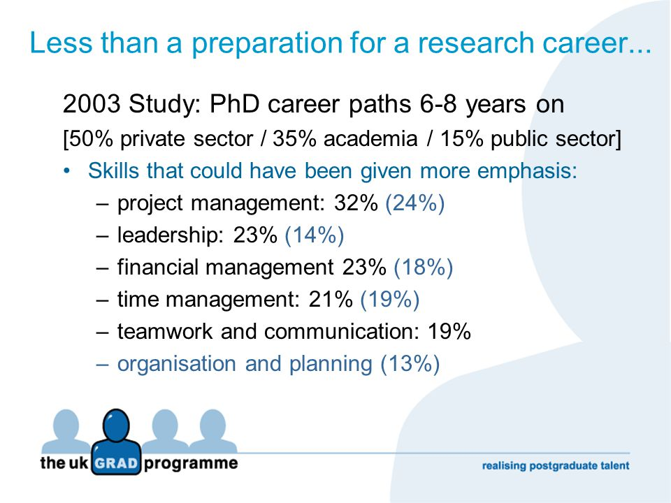 Less than a preparation for a research career... 2003 Study: PhD career paths 6-8 years on [50% private sector / 35% academia / 15% public sector] Ski