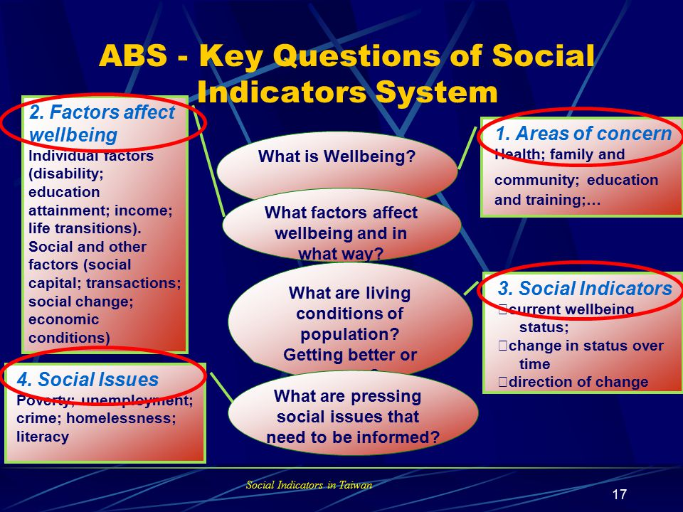 Social Indicators in Taiwan 16 Key Questions of Social Indicators System (Continued) What groups are at risk of disadvantage.