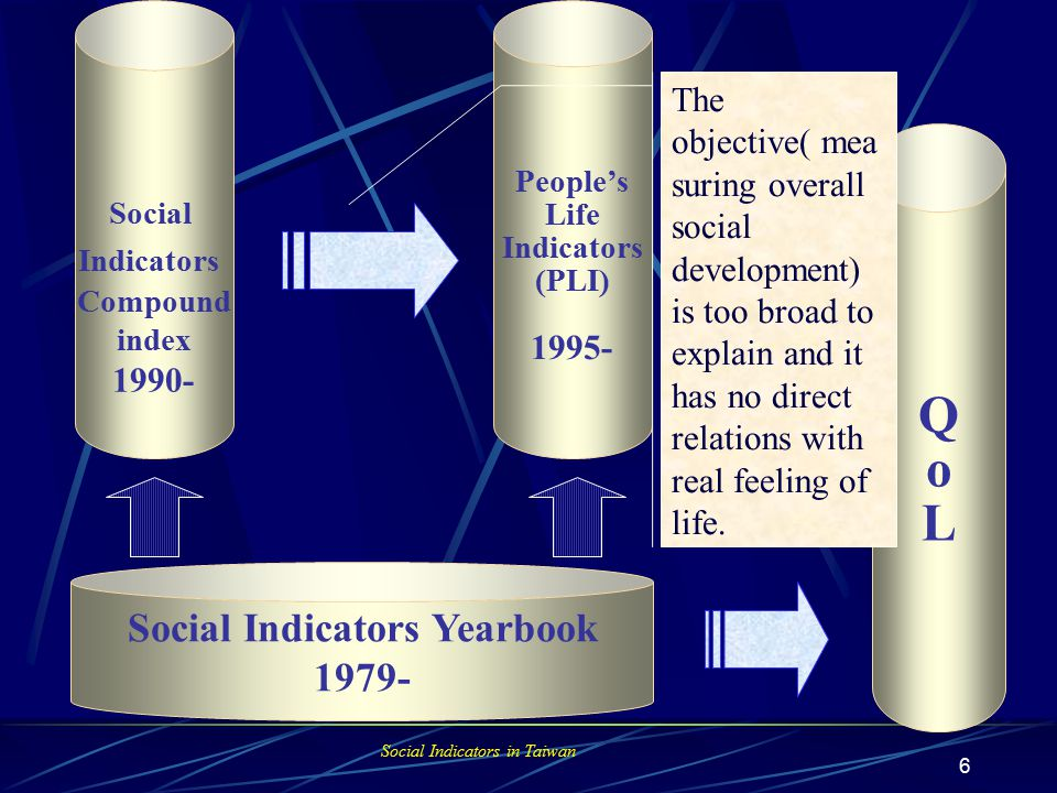 Social Indicators in Taiwan 6 Social Indicators Compound index 1990- People's Life Indicators (PLI) 1995- QoLQoL Social Indicators Yearbook 1979- The objective( mea suring overall social development) is too broad to explain and it has no direct relations with real feeling of life.