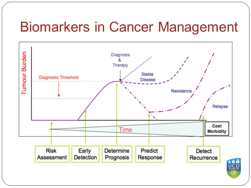Biomarkers in Cancer Management