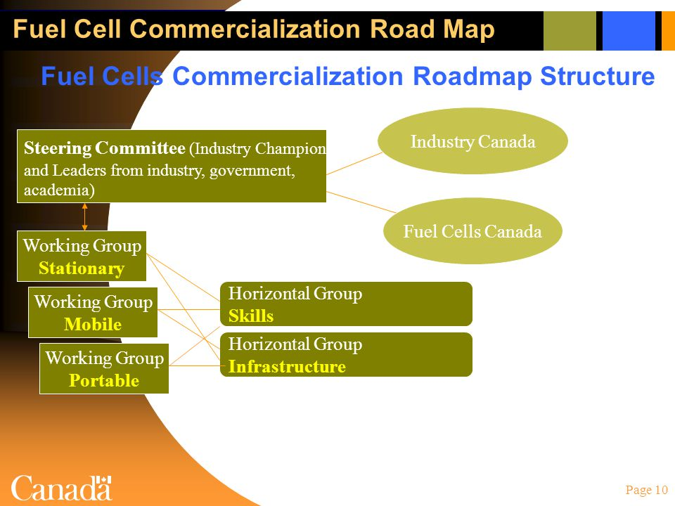 Page 10 Fuel Cell Commercialization Road Map Steering Committee (Industry Champion and Leaders from industry, government, academia) Working Group Stationary Working Group Mobile Working Group Portable Horizontal Group Skills Horizontal Group Infrastructure Fuel Cells Commercialization Roadmap Structure Industry Canada Fuel Cells Canada
