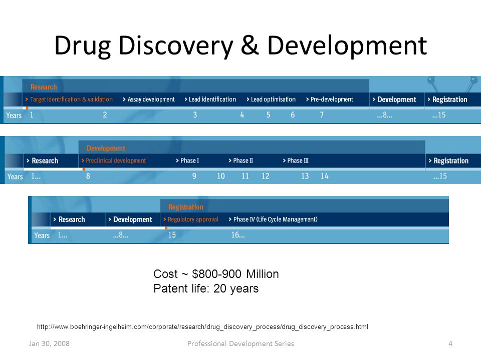Drug Discovery & Development Jan 30, 2008Professional Development Series4 http://www.boehringer-ingelheim.com/corporate/research/drug_discovery_proces