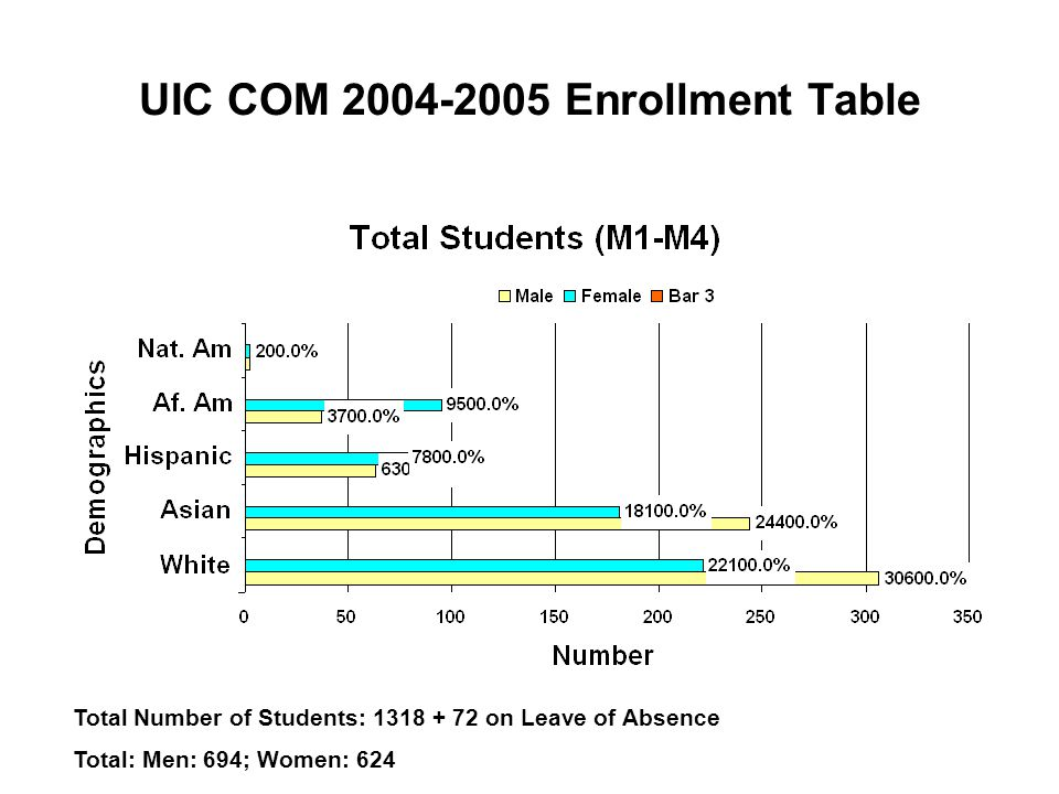 UIC COM 2004-2005 Enrollment Table Total Number of Students: 1318 + 72 on Leave of Absence Total: Men: 694; Women: 624