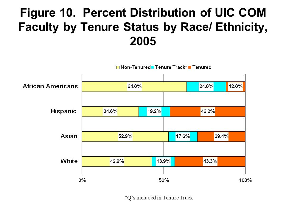Figure 10. Percent Distribution of UIC COM Faculty by Tenure Status by Race/ Ethnicity, 2005 *Q's included in Tenure Track