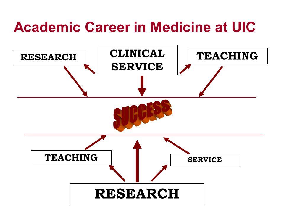 Academic Career in Medicine at UIC TEACHING SERVICE RESEARCH TEACHING CLINICAL SERVICE RESEARCH