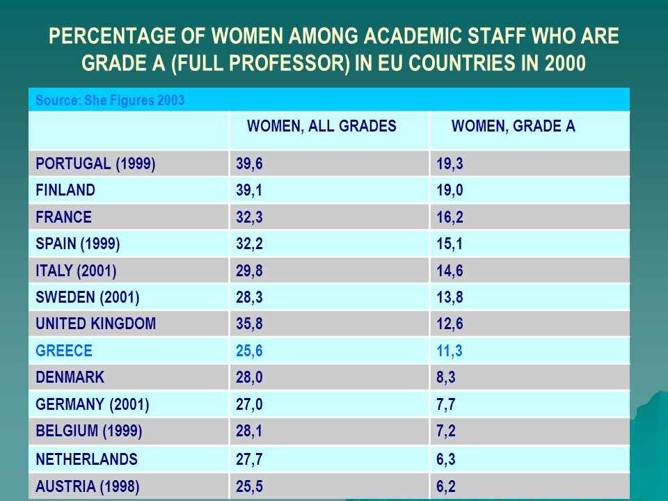 Liisa Husu * University of Helsinki * 2004 PERCENTAGE OF WOMEN AMONG ACADEMIC STAFF WHO ARE GRADE A (FULL PROFESSOR) IN EU COUNTRIES IN 2000 Source: S