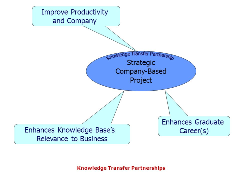 Knowledge Transfer Partnerships Strategic Company-Based Project Improve Productivity and Company Enhances Knowledge Base's Relevance to Business Enhances Graduate Career(s)