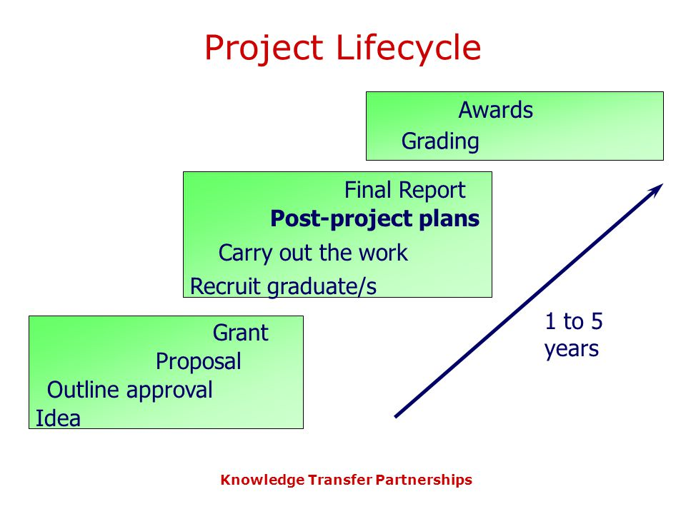 Knowledge Transfer Partnerships Project Lifecycle Idea Outline approval Proposal Grant 1 to 5 years Grading Awards Carry out the work Final Report Pos