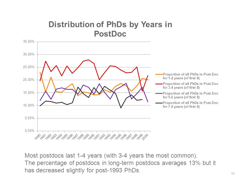 11 Most postdocs last 1-4 years (with 3-4 years the most common).