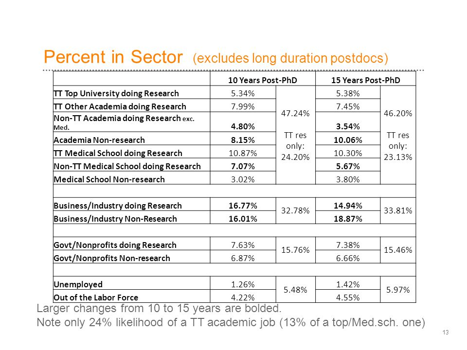 Percent in Sector (excludes long duration postdocs) 13 10 Years Post-PhD15 Years Post-PhD TT Top University doing Research5.34% 47.24% TT res only: 24