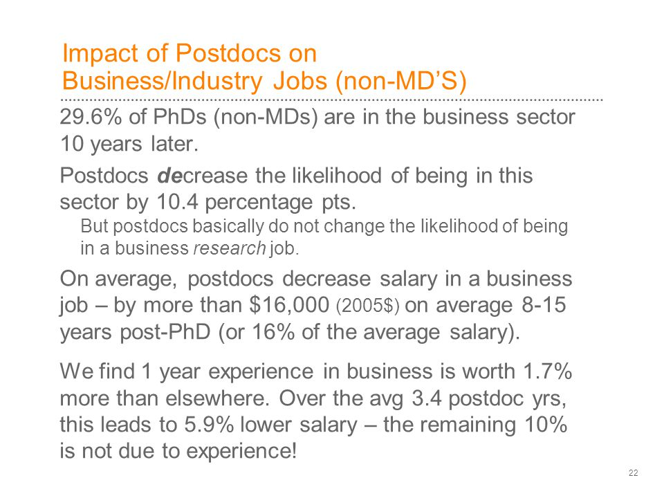 Impact of Postdocs on Business/Industry Jobs (non-MD'S) 29.6% of PhDs (non-MDs) are in the business sector 10 years later.