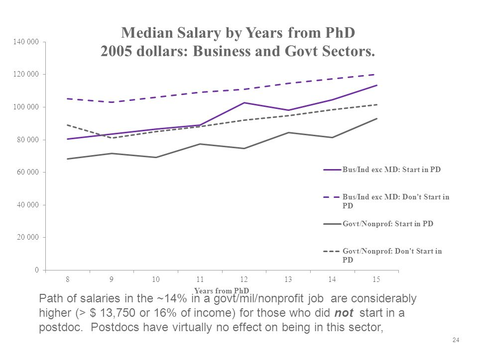 24 Path of salaries in the ~14% in a govt/mil/nonprofit job are considerably higher (> $ 13,750 or 16% of income) for those who did not start in a postdoc.
