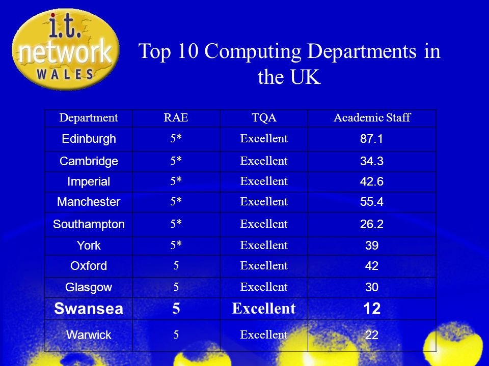 Top 10 Computing Departments in the UK DepartmentRAETQAAcademic Staff Edinburgh 5*Excellent 87.1 Cambridge 5*Excellent 34.3 Imperial 5*Excellent 42.6 Manchester 5*Excellent 55.4 Southampton 5*Excellent 26.2 York 5*Excellent 39 Oxford 5Excellent 42 Glasgow 5Excellent 30 Swansea 5Excellent 12 Warwick 5Excellent 22