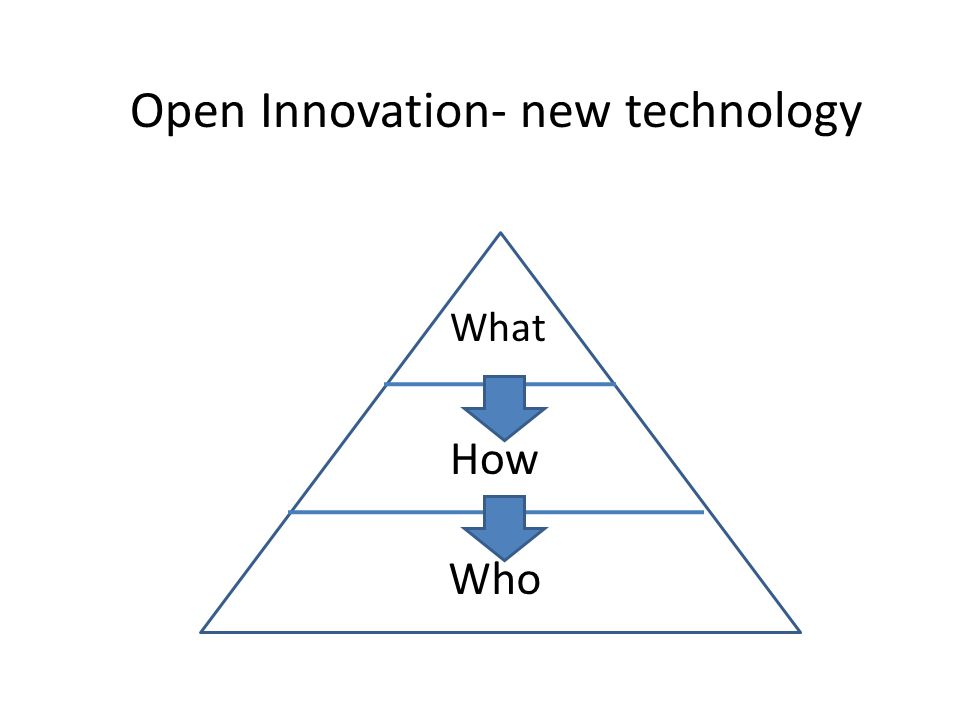 Open Innovation- new technology What How Who