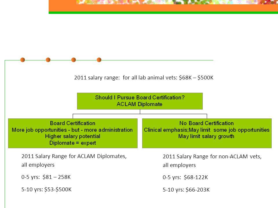 2011 Salary Range for ACLAM Diplomates, all employers 0-5 yrs: $81 – 258K 5-10 yrs: $53-$500K 2011 Salary Range for non-ACLAM vets, all employers 0-5 yrs: $68-122K 5-10 yrs: $66-203K 2011 salary range: for all lab animal vets: $68K – $500K