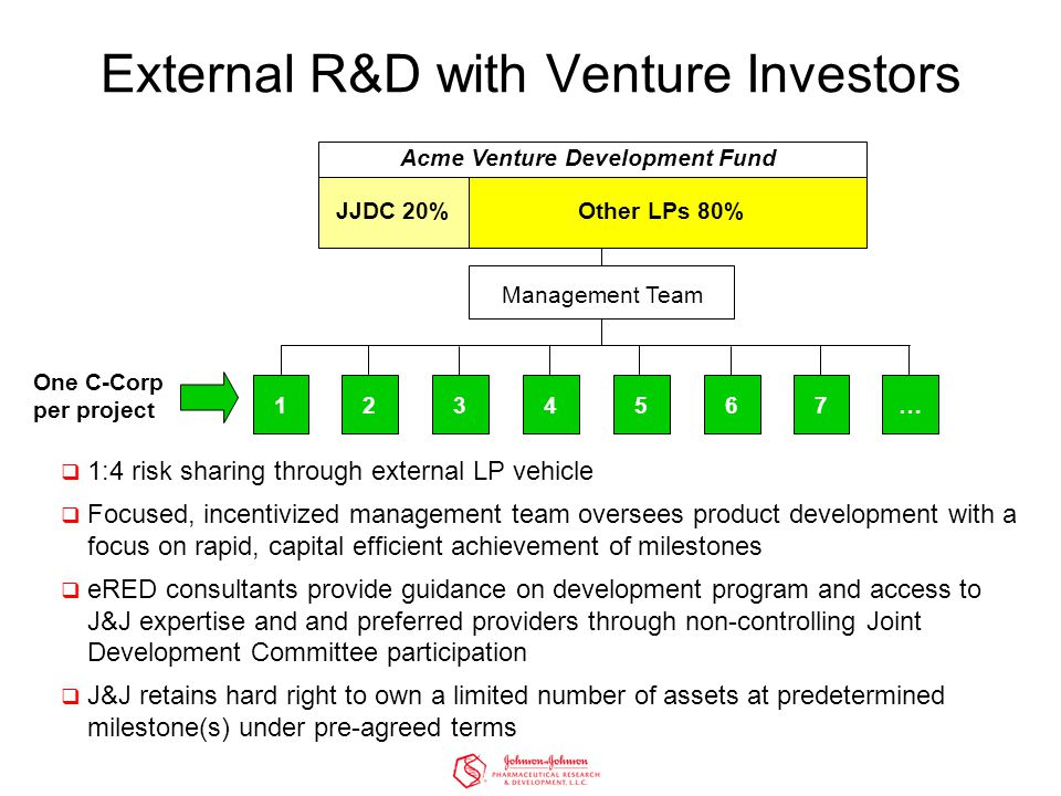 External R&D with Venture Investors  1:4 risk sharing through external LP vehicle  Focused, incentivized management team oversees product development with a focus on rapid, capital efficient achievement of milestones  eRED consultants provide guidance on development program and access to J&J expertise and and preferred providers through non-controlling Joint Development Committee participation  J&J retains hard right to own a limited number of assets at predetermined milestone(s) under pre-agreed terms 1 One C-Corp per project 234567… JJDC 20%Other LPs 80% Acme Venture Development Fund Management Team