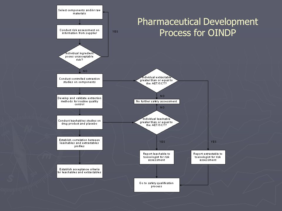 Pharmaceutical Development Process for OINDP