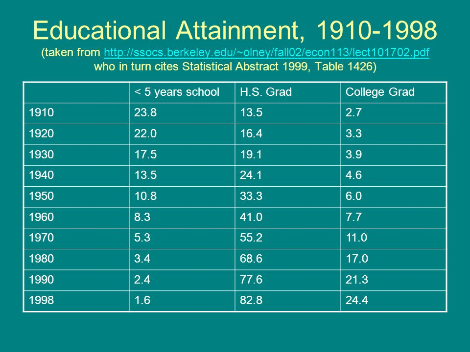 Educational Attainment, 1910-1998 (taken from http://ssocs.berkeley.edu/~olney/fall02/econ113/lect101702.pdf who in turn cites Statistical Abstract 1999, Table 1426)http://ssocs.berkeley.edu/~olney/fall02/econ113/lect101702.pdf < 5 years schoolH.S.