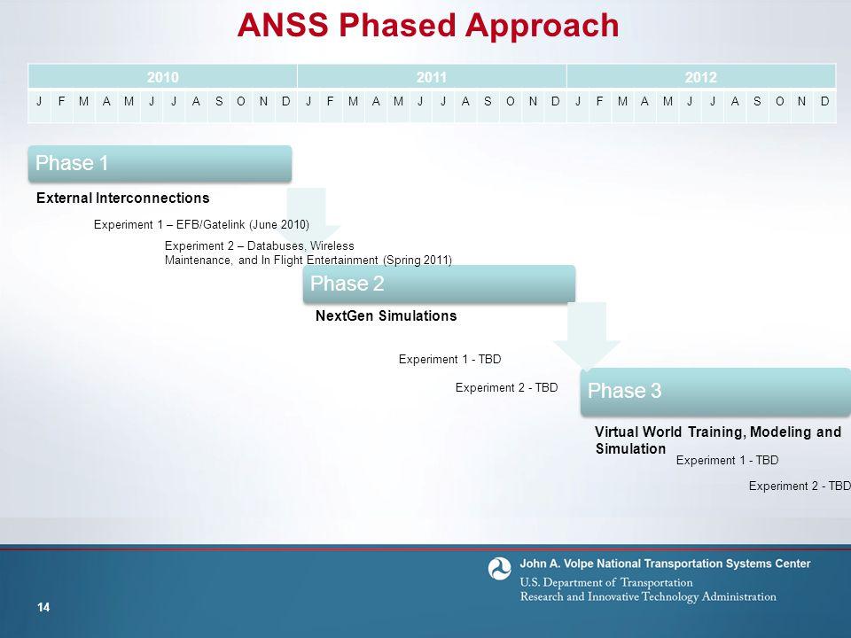 ANSS Phased Approach 14 Phase 1 Phase 2 Phase 3 201020112012 JFMAMJJASONDJFMAMJJASONDJFMAMJJASOND External Interconnections Experiment 1 – EFB/Gatelin