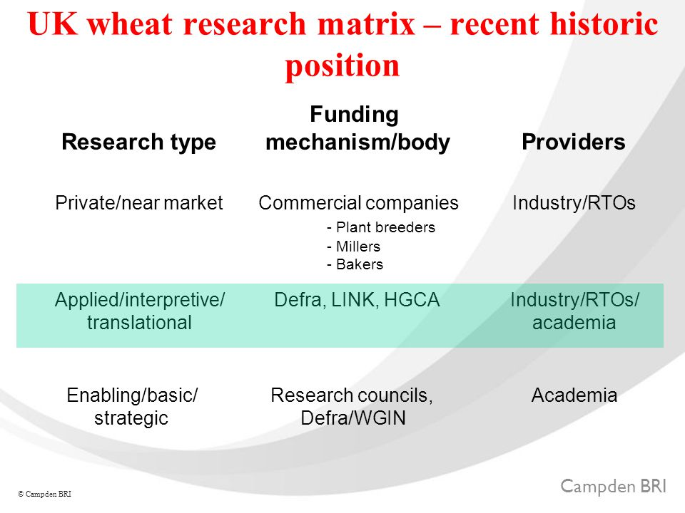 Campden BRI © Campden BRI UK wheat research matrix – recent historic position Research type Funding mechanism/body Providers Private/near marketCommercial companies - Plant breeders - Millers - Bakers Industry/RTOs Applied/interpretive/ translational Defra, LINK, HGCAIndustry/RTOs/ academia Enabling/basic/ strategic Research councils, Defra/WGIN Academia
