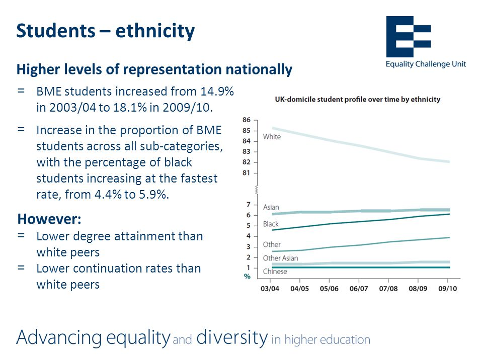 Students – ethnicity =BME students increased from 14.9% in 2003/04 to 18.1% in 2009/10.