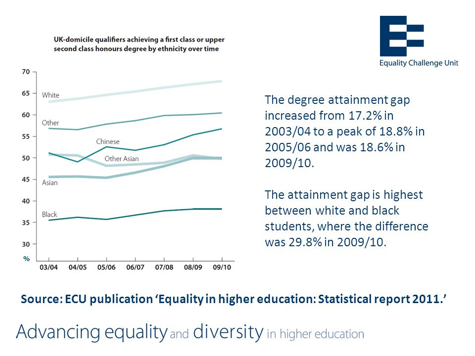 Source: ECU publication 'Equality in higher education: Statistical report 2011.' The degree attainment gap increased from 17.2% in 2003/04 to a peak of 18.8% in 2005/06 and was 18.6% in 2009/10.