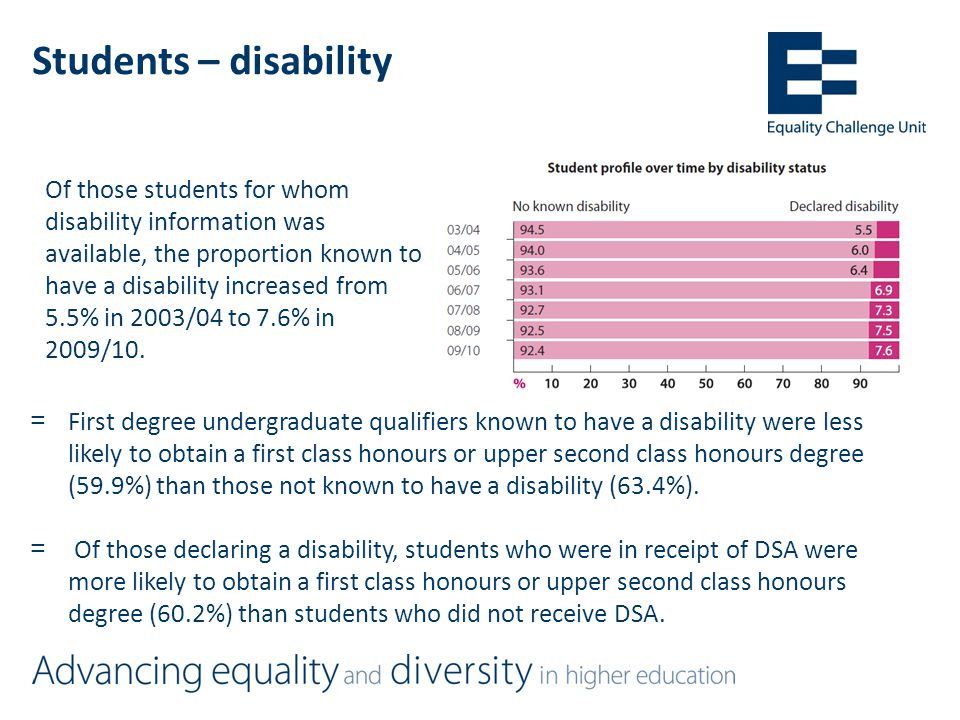 Students – disability Of those students for whom disability information was available, the proportion known to have a disability increased from 5.5% in 2003/04 to 7.6% in 2009/10.