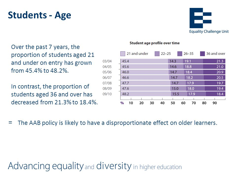 Students - Age =The AAB policy is likely to have a disproportionate effect on older learners.