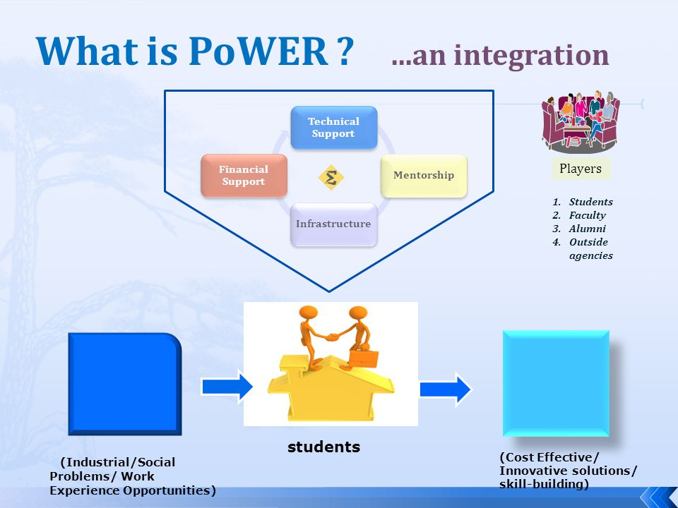 What is PoWER ...an integration Technical Support MentorshipInfrastructure Financial Support (Industrial/Social Problems/ Work Experience Opportunities) (Cost Effective/ Innovative solutions/ skill-building) Players 1.Students 2.Faculty 3.Alumni 4.Outside agencies students