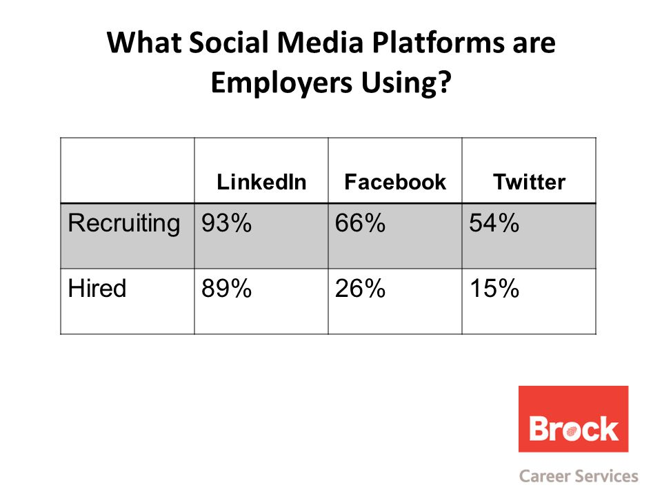 What Social Media Platforms are Employers Using.