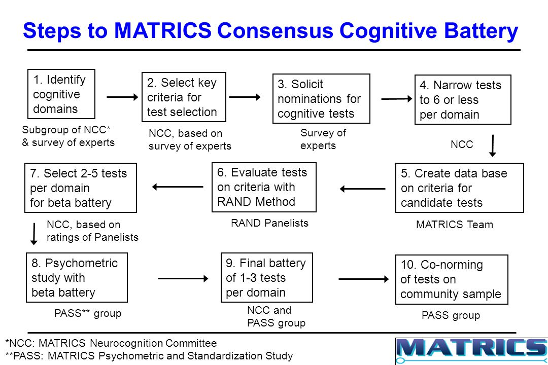 Steps to MATRICS Consensus Cognitive Battery Subgroup of NCC* & survey of experts NCC, based on survey of experts Survey of experts NCC MATRICS Team RAND Panelists NCC, based on ratings of Panelists *NCC: MATRICS Neurocognition Committee **PASS: MATRICS Psychometric and Standardization Study 1.