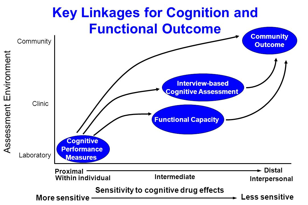 Key Linkages for Cognition and Functional Outcome Cognitive Performance Measures Functional Capacity Interview-based Cognitive Assessment Community Outcome Assessment Environment Laboratory Community Clinic Proximal Distal Within individual Interpersonal Less sensitive More sensitive Sensitivity to cognitive drug effects Intermediate
