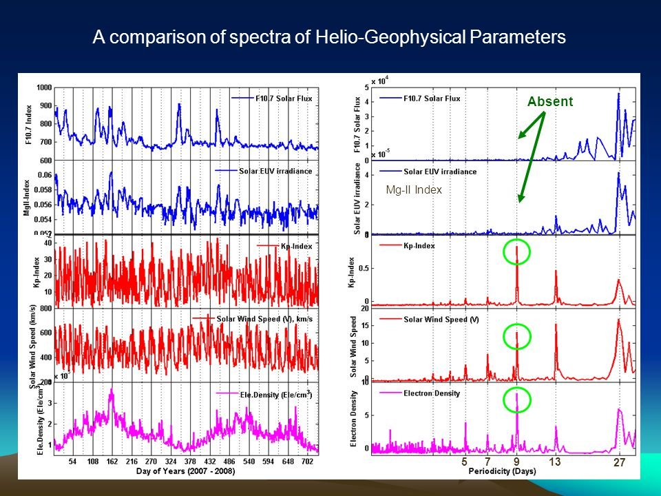 A comparison of spectra of Helio-Geophysical Parameters Absent Mg-II Index 5 7913 27
