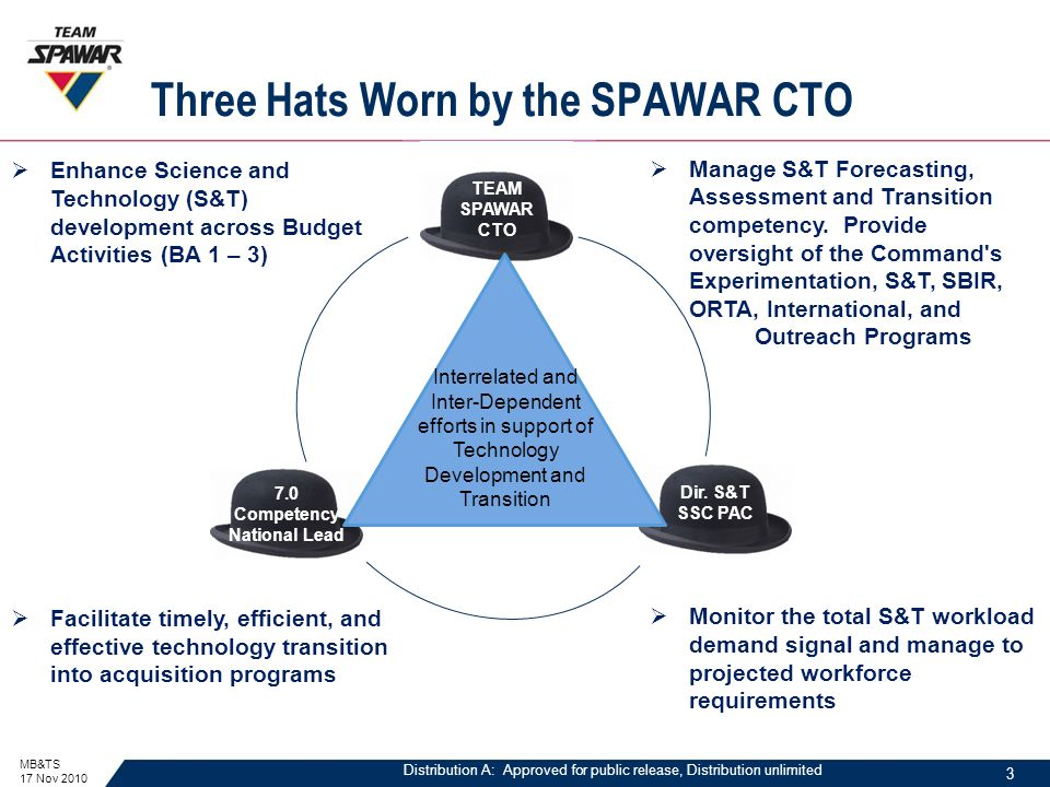Distribution A: Approved for public release, Distribution unlimited Three Hats Worn by the SPAWAR CTO MB&TS 17 Nov 2010  Manage S&T Forecasting, Assessment and Transition competency.
