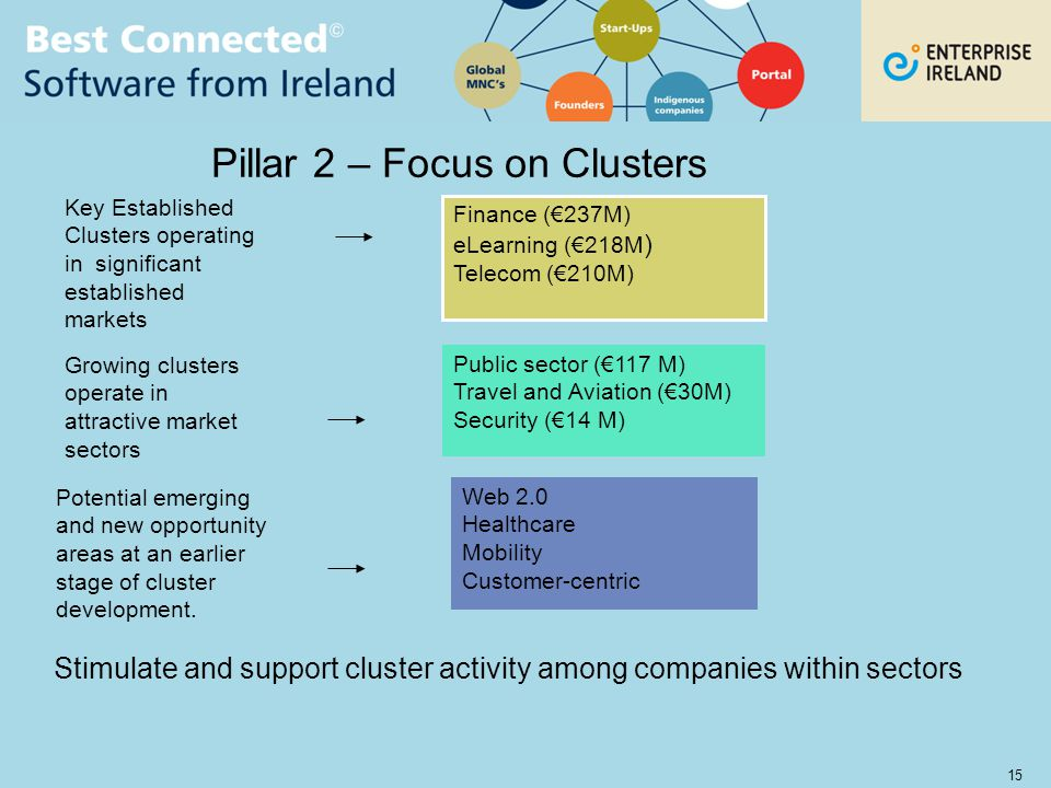 15 Key Established Clusters operating in significant established markets Growing clusters operate in attractive market sectors Potential emerging and new opportunity areas at an earlier stage of cluster development.