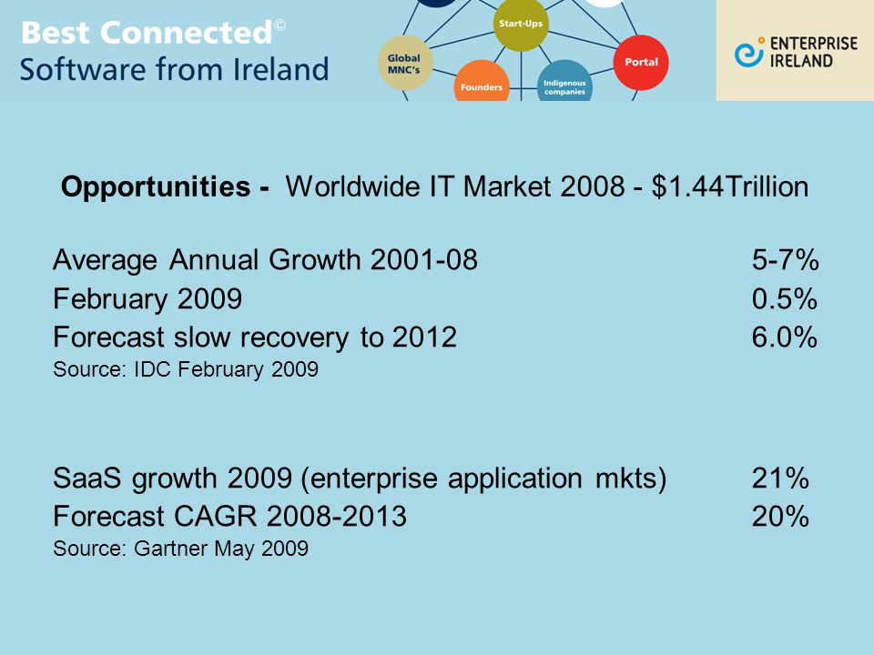 Opportunities - Worldwide IT Market 2008 - $1.44Trillion Average Annual Growth 2001-085-7% February 20090.5% Forecast slow recovery to 20126.0% Source: IDC February 2009 SaaS growth 2009 (enterprise application mkts)21% Forecast CAGR 2008-201320% Source: Gartner May 2009
