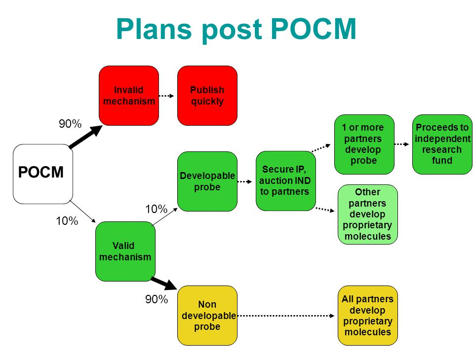 Plans post POCM 1 or more partners develop probe Non developable probe Developable probe Other partners develop proprietary molecules All partners develop proprietary molecules Invalid mechanism Publish quickly Proceeds to independent research fund Valid mechanism POCM Secure IP, auction IND to partners 90% 10% 90%