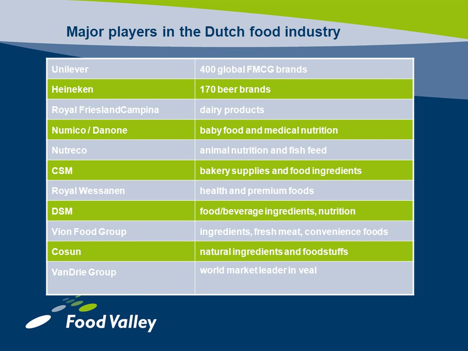Major players in the Dutch food industry Unilever400 global FMCG brands Heineken170 beer brands Royal FrieslandCampinadairy products Numico / Danonebaby food and medical nutrition Nutrecoanimal nutrition and fish feed CSMbakery supplies and food ingredients Royal Wessanenhealth and premium foods DSMfood/beverage ingredients, nutrition Vion Food Groupingredients, fresh meat, convenience foods Cosunnatural ingredients and foodstuffs VanDrie Group world market leader in veal