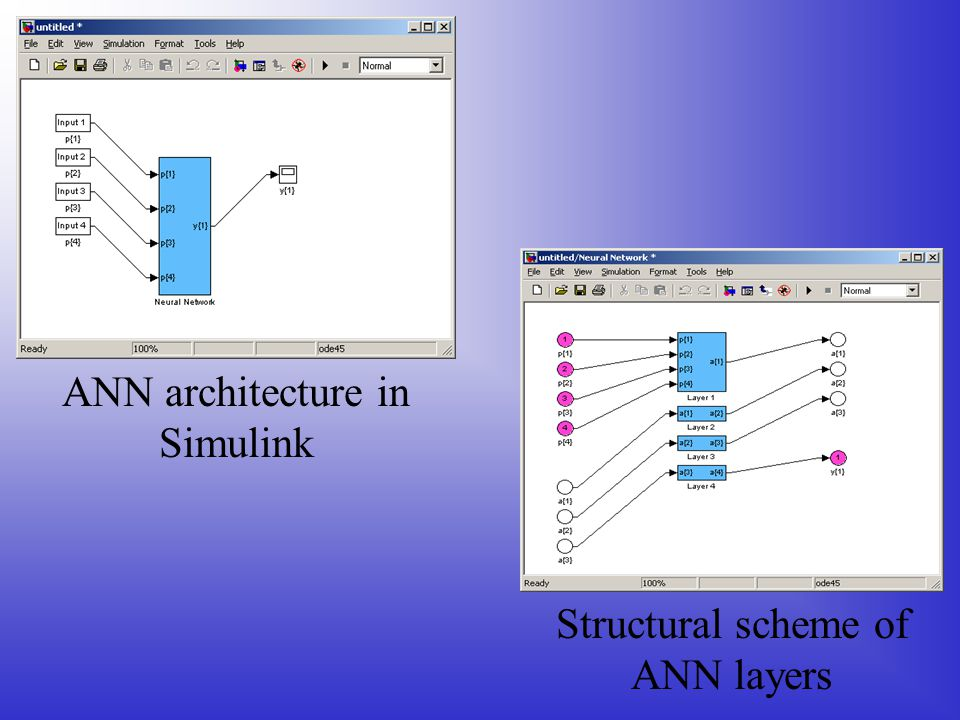 ANN architecture in Simulink Structural scheme of ANN layers