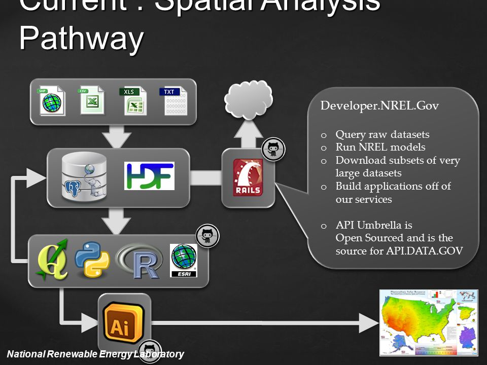 Current : Spatial Analysis Pathway Developer.NREL.Gov o Query raw datasets o Run NREL models o Download subsets of very large datasets o Build applications off of our services o API Umbrella is Open Sourced and is the source for API.DATA.GOV Developer.NREL.Gov o Query raw datasets o Run NREL models o Download subsets of very large datasets o Build applications off of our services o API Umbrella is Open Sourced and is the source for API.DATA.GOV National Renewable Energy Laboratory