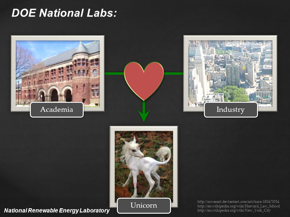 DOE National Labs: Academia Unicorn http://sovaeart.deviantart.com/art/Aura-183473554 http://en.wikipedia.org/wiki/Harvard_Law_School http://en.wikipedia.org/wiki/New_York_City Industry National Renewable Energy Laboratory