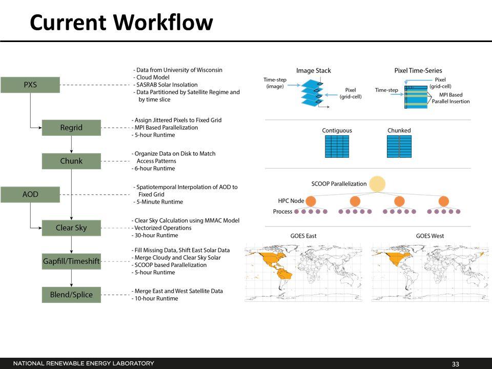 33 Current Workflow
