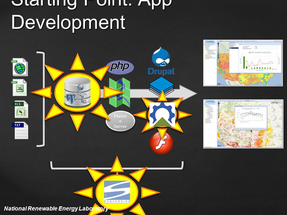 Starting Point: App Development Featur e Server National Renewable Energy Laboratory