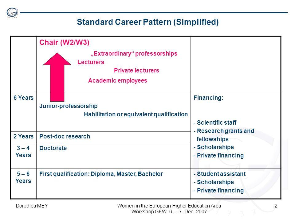 "Dorothea MEYWomen in the European Higher Education Area Workshop GEW 6. – 7. Dec. 2007 2 Standard Career Pattern (Simplified) Chair (W2/W3) ""Extraordi"