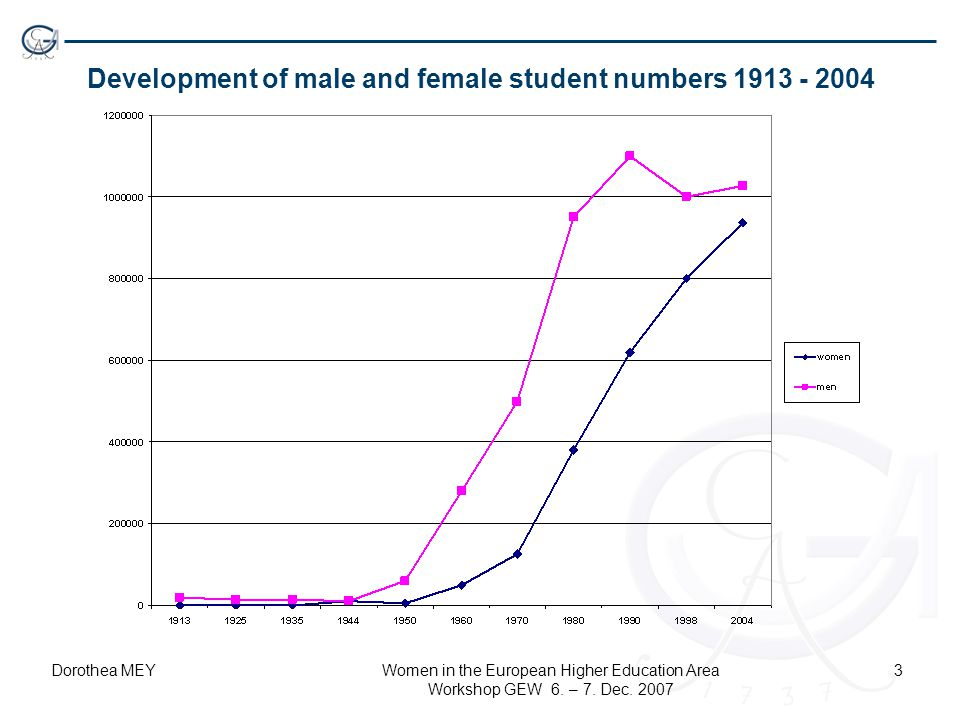 Dorothea MEYWomen in the European Higher Education Area Workshop GEW 6. – 7. Dec. 2007 3 Development of male and female student numbers 1913 - 2004