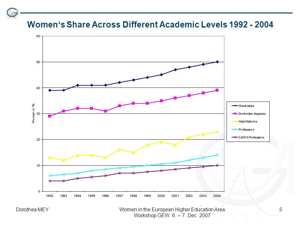 Dorothea MEYWomen in the European Higher Education Area Workshop GEW 6. – 7. Dec. 2007 5 Women's Share Across Different Academic Levels 1992 - 2004