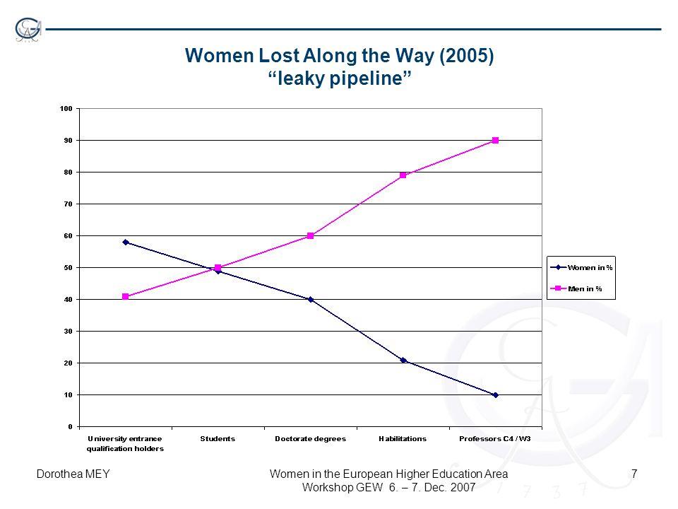 """Dorothea MEYWomen in the European Higher Education Area Workshop GEW 6. – 7. Dec. 2007 7 Women Lost Along the Way (2005) """"leaky pipeline"""""""