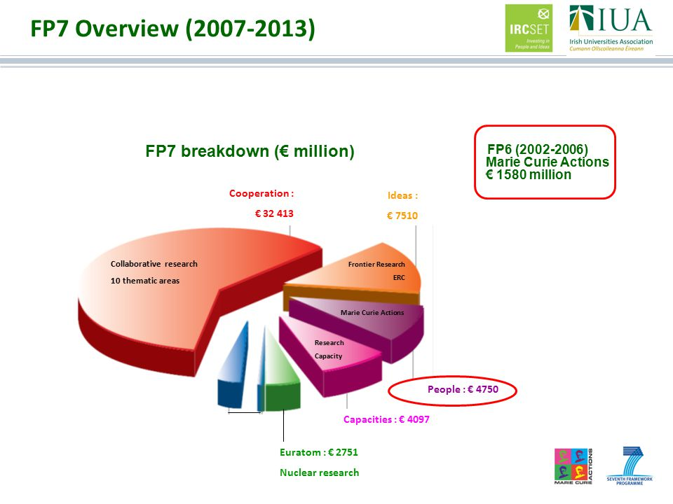 Facts and Figures Next Deadline 19 th April 2012 Budget 80 M€ Project Duration 3 – 4 years Typical Project Budget 0.5 – 2 M€